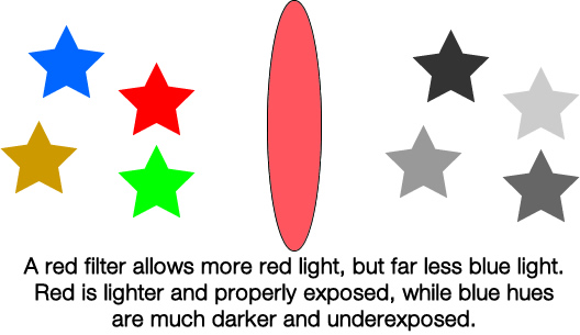 black-and-white-color-filters-diagram-stars