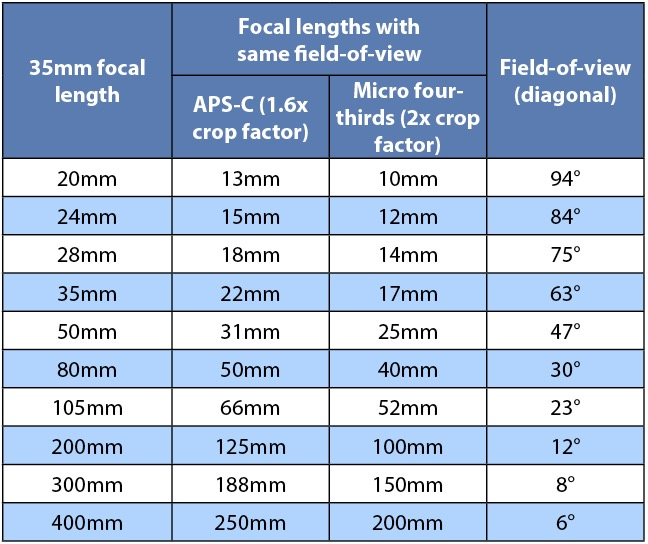 focal length and composition