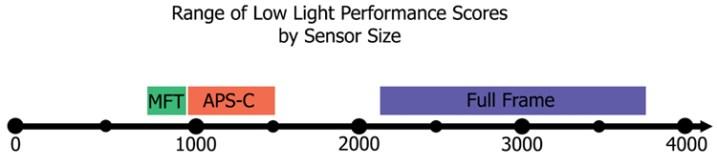 Low light performance by sensor size