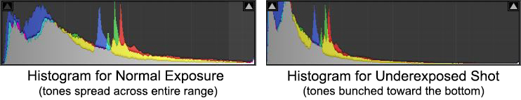 Histogram-Comp