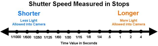 Shutter Speeds measured in stops