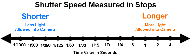 Shutter Speeds measured in stops