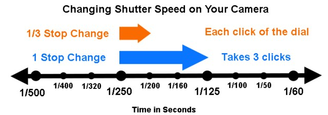 Changes to Shutter speed in thirds of stops