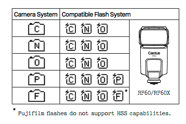 Camera and flash compatibility list for the v6II