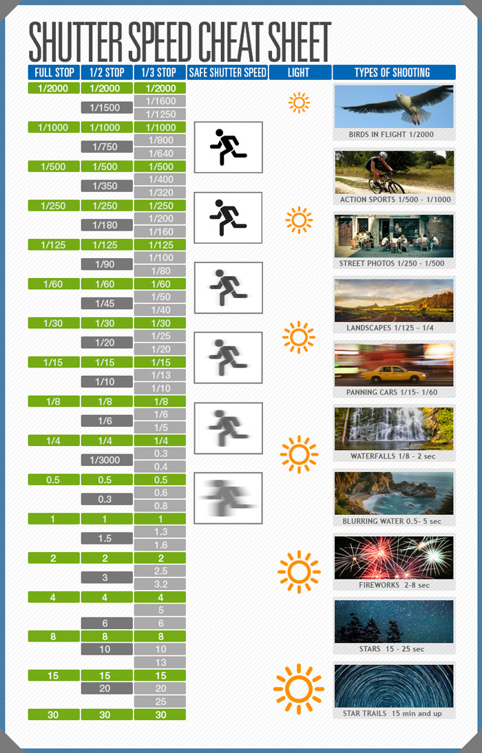Shutter Speed Cheat Sheet DPS 700px