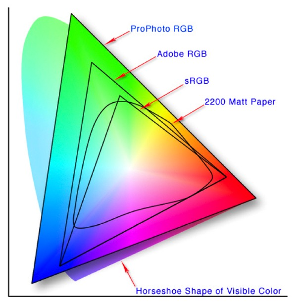 1c RGB Color Space Gamuts - 6 Color Settings in Photoshop That You Need to Know