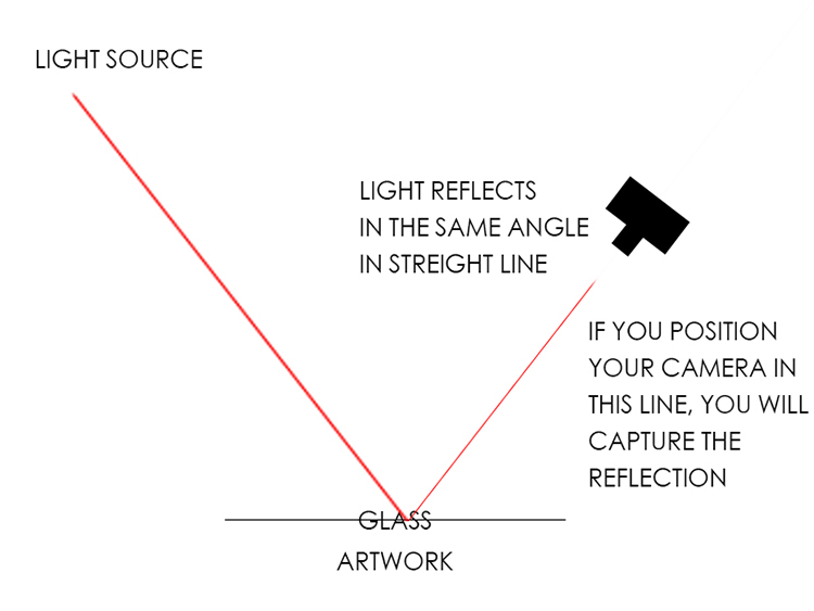 Light Diagram How to Photograph Your Museum Visits - Turn Limitations Into Creative Challenges