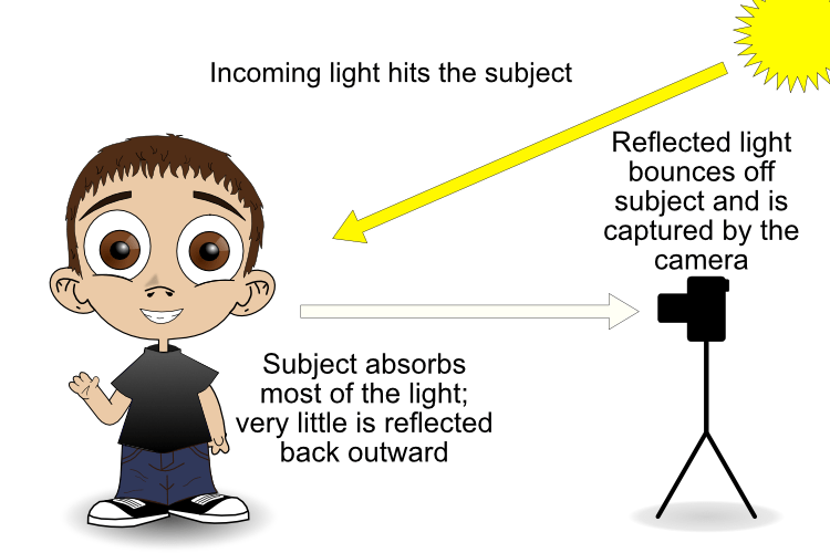 reflective metering dark subject - camera light meter