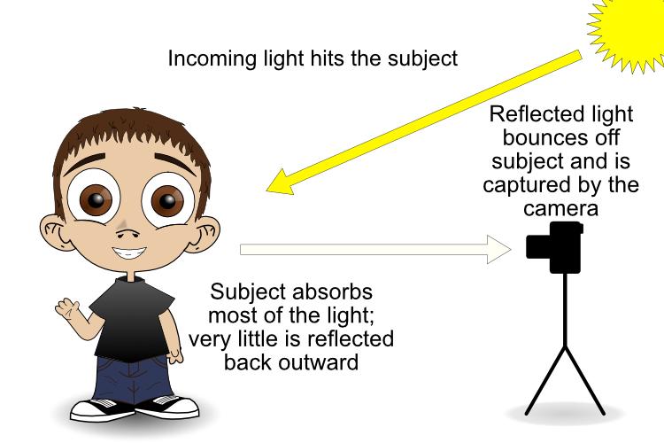 Reflective Metering Dark Subject   Camera Light Meter