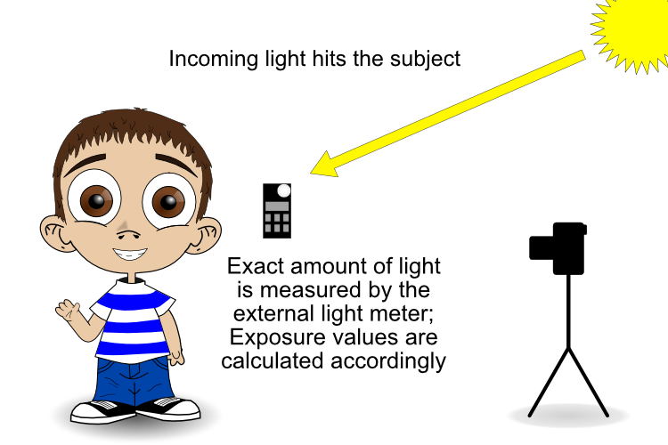 incident metering - handheld light meter