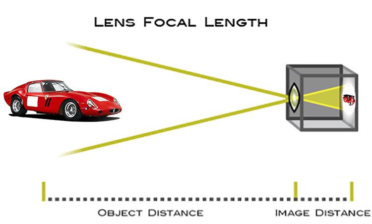 Making Sense of Lens Optics for Crop Sensor Cameras - diagram of lens focal length