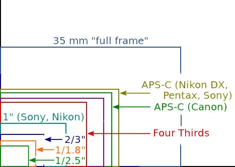 Making Sense of Lens Optics for Crop Sensor Cameras - crop sensor sizes