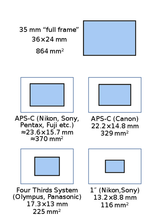 Making Sense of Lens Optics for Crop Sensor Cameras - sensor footprints and sizes