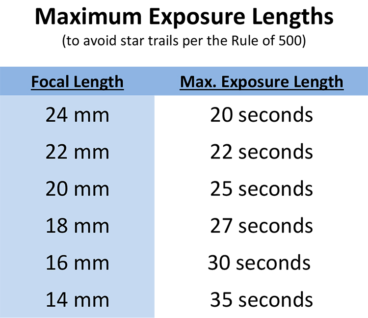 Rule of 500 chart - How to Choose a Lens for Night Sky Photography