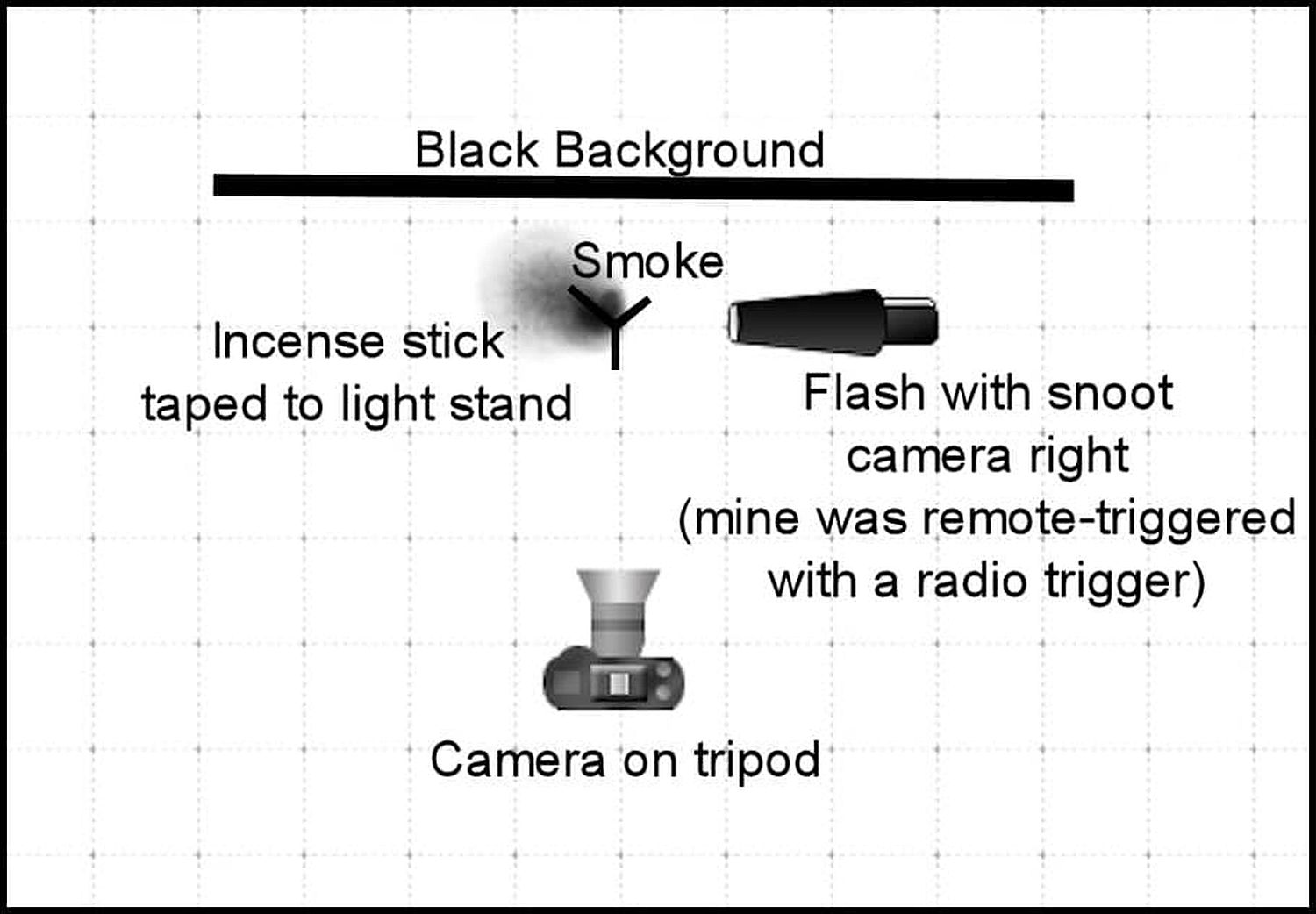 Abstract Smoke Photography - Setup diagram