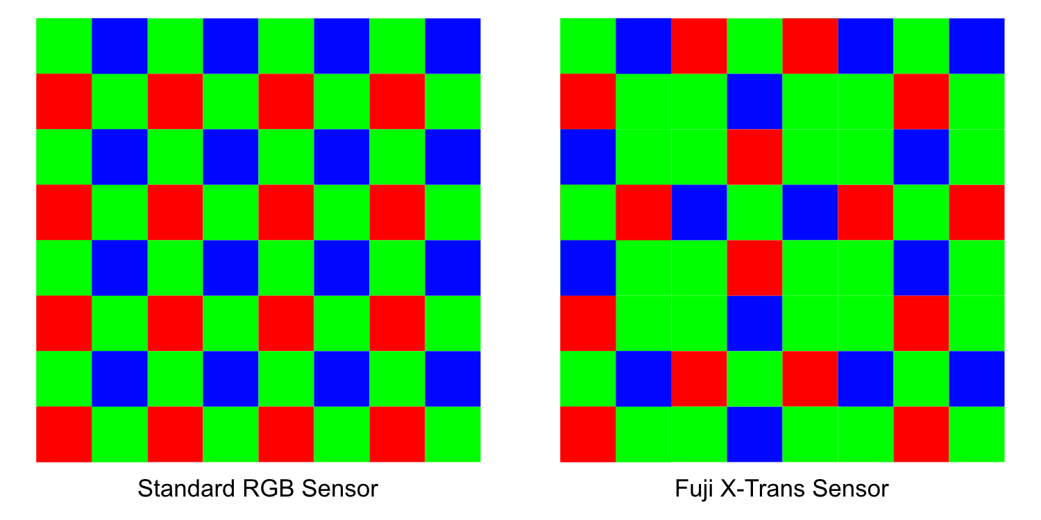 Image: Different camera sensors contain different types of RGB patterns. When saving RAW images, all...