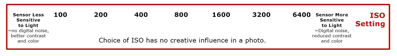 ISO illustration manual exposure cheat sheet