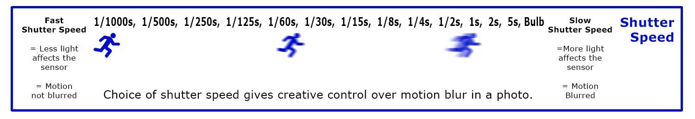 Shutter speed illustration manual exposure cheat sheet