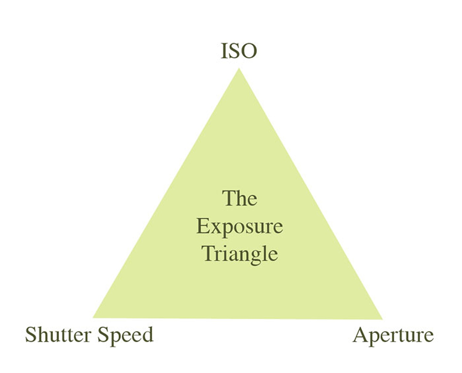 making-sense-of-the-exposure-triangle