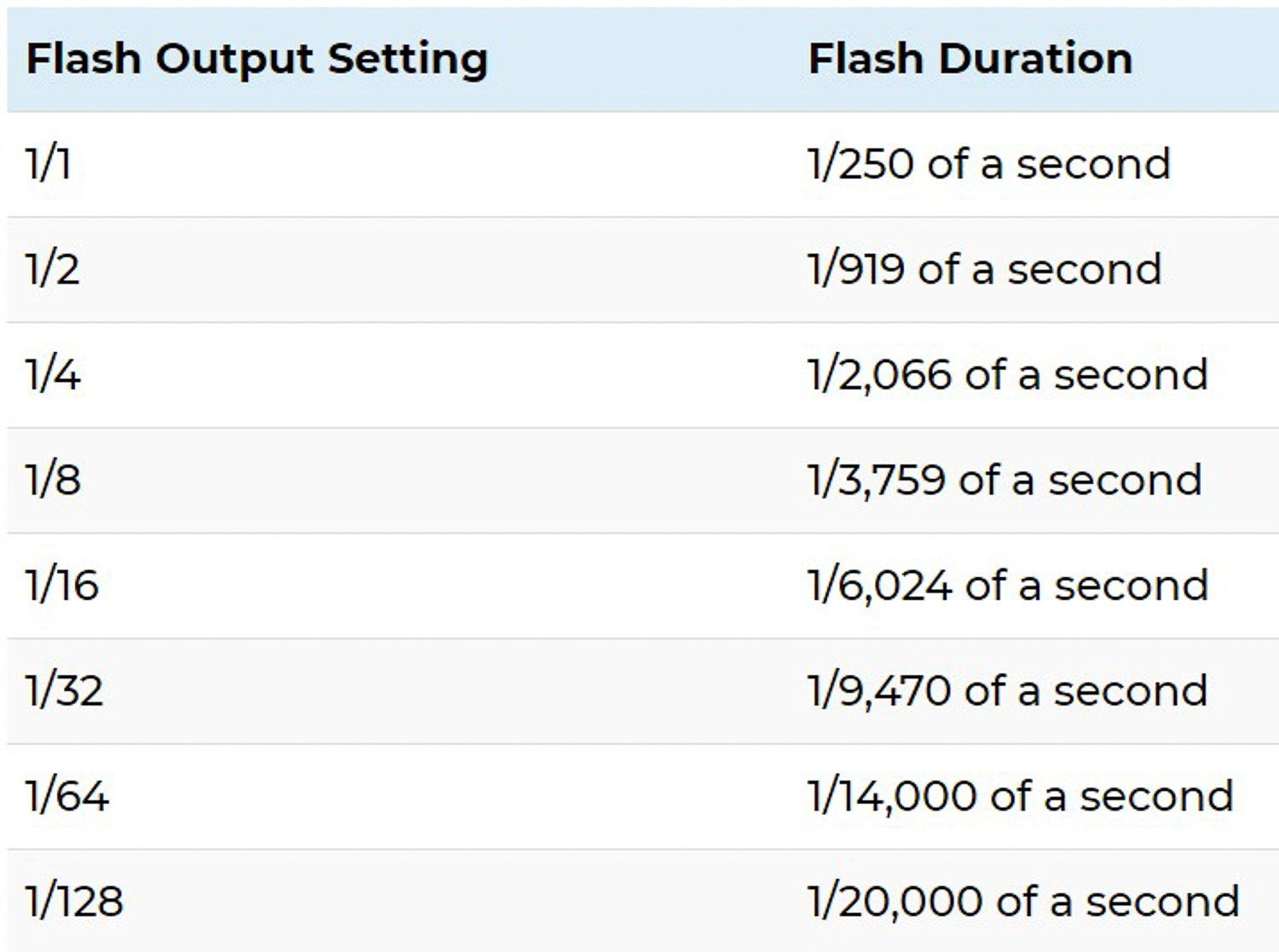 Flash duration table - Types of Photography that go Beyond the Scope of Human Vision