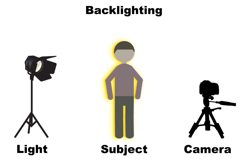 Backlighting diagram backlight