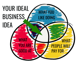 121 most profitable business ideas that you can work from home