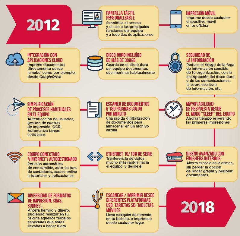 Evolución tecnológica de las MFP