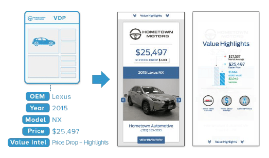 Dynamic Vehicle Retargeting