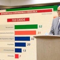 A 155 ascienden casos de contagio por COVID-19 en Venezuela
