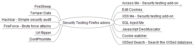 Security testing Firefox addon