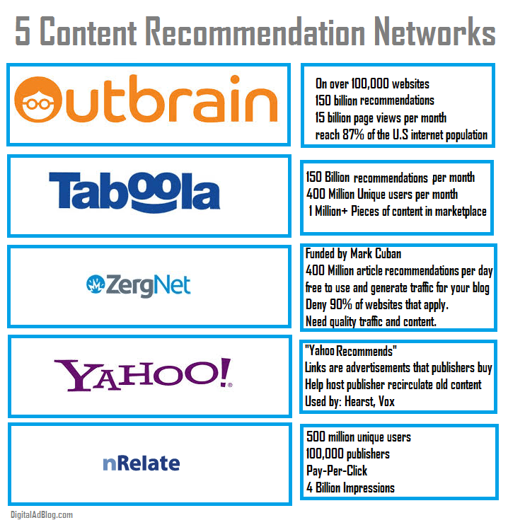 content recommendation networks