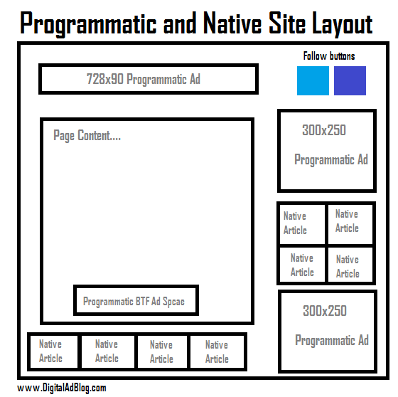 Programmatic and Native Site Layout