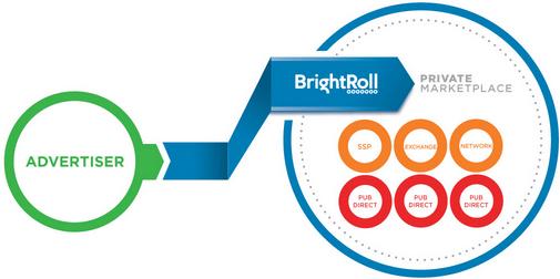 BrightRoll Private Marketplace