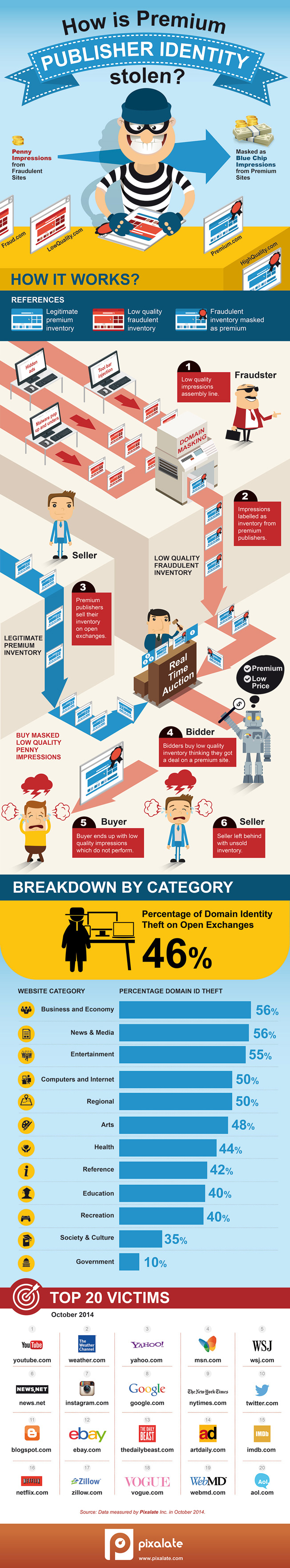 Ad Fraud Domain Masking Infographic