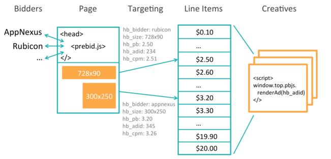 prebid.js example2