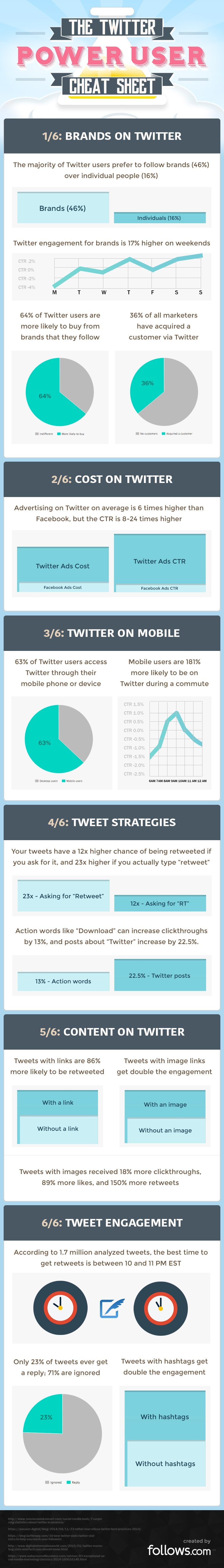 Twitter Power User Cheat Sheet