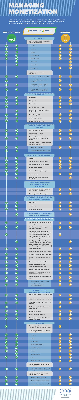 Managing Monetization Infographic