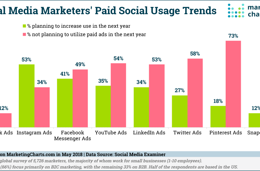 SocialMediaExaminer-future-paid-social-usage-trends-may2018