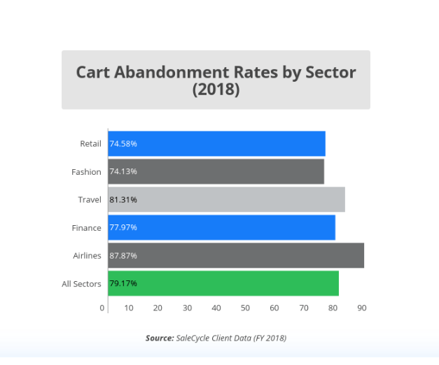 cart-abondonment-rates-by-sector