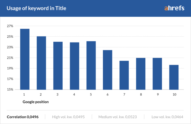 using keywords in title correlation with seo traffic