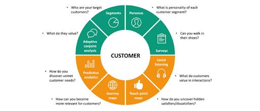 target-customer
