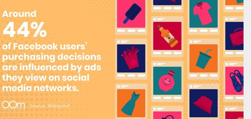 facebook-users-purchasing-decisions-are-influenced-by-ads-oom-singapore