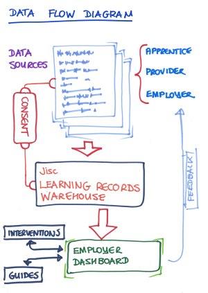 Data Flow Diagram   Digital apprenticeships