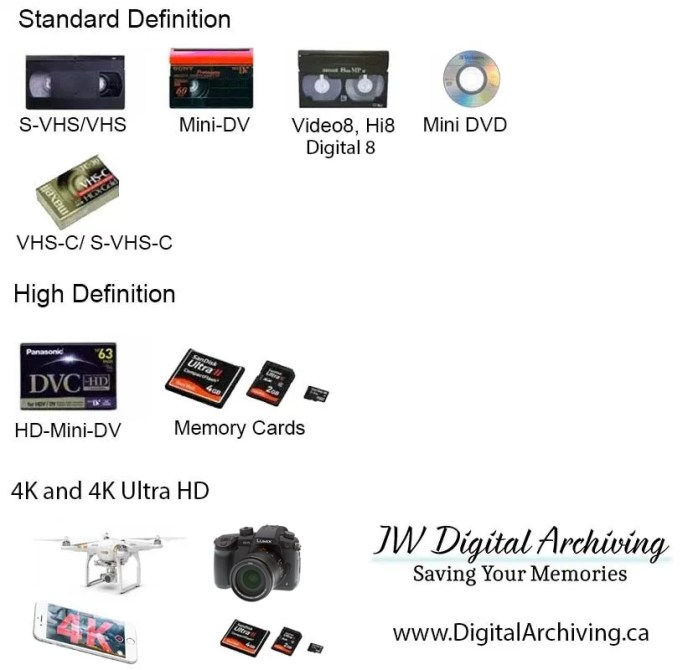 Video Transfer Regina: We Support SD, HD, 4K