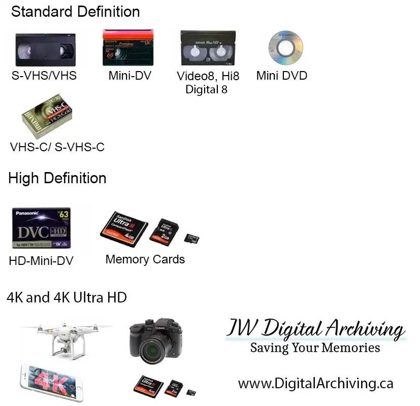Video Transfer Regina: We Support SD, HD, 4K
