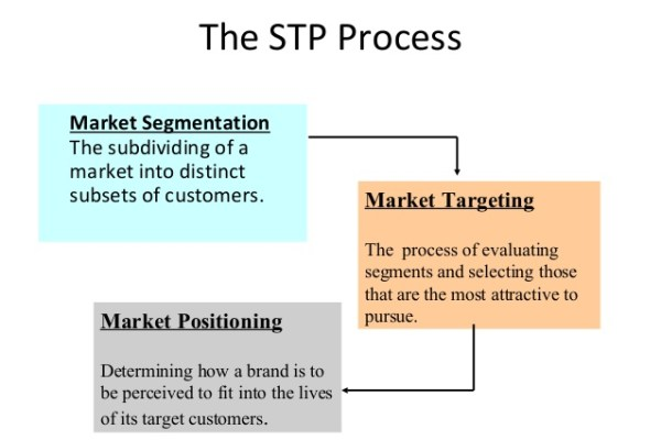 STP Process in marketing management