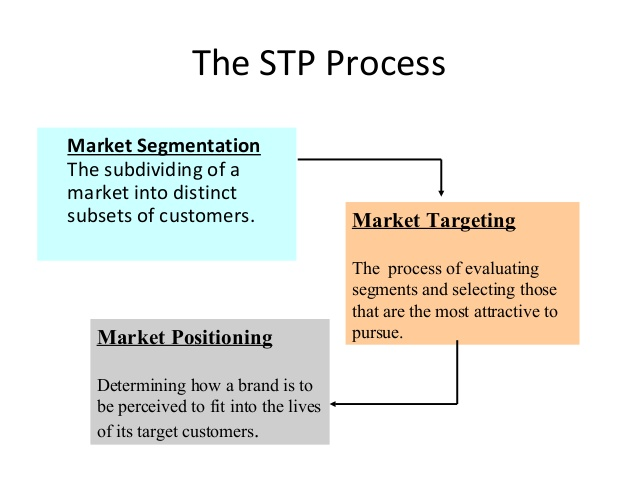 the stp process in marketing management