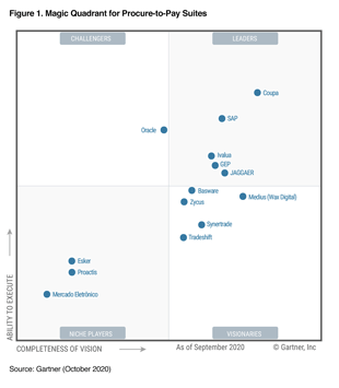 Esker debuts in Gartner's Magic Quadrant for Pay-to-Procure Suites