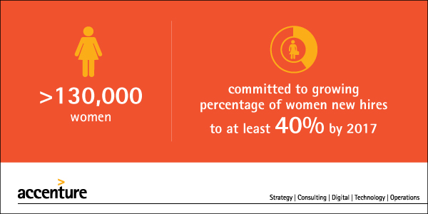 Accenture Women Hiring