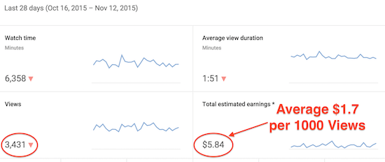 youtube ad earnings